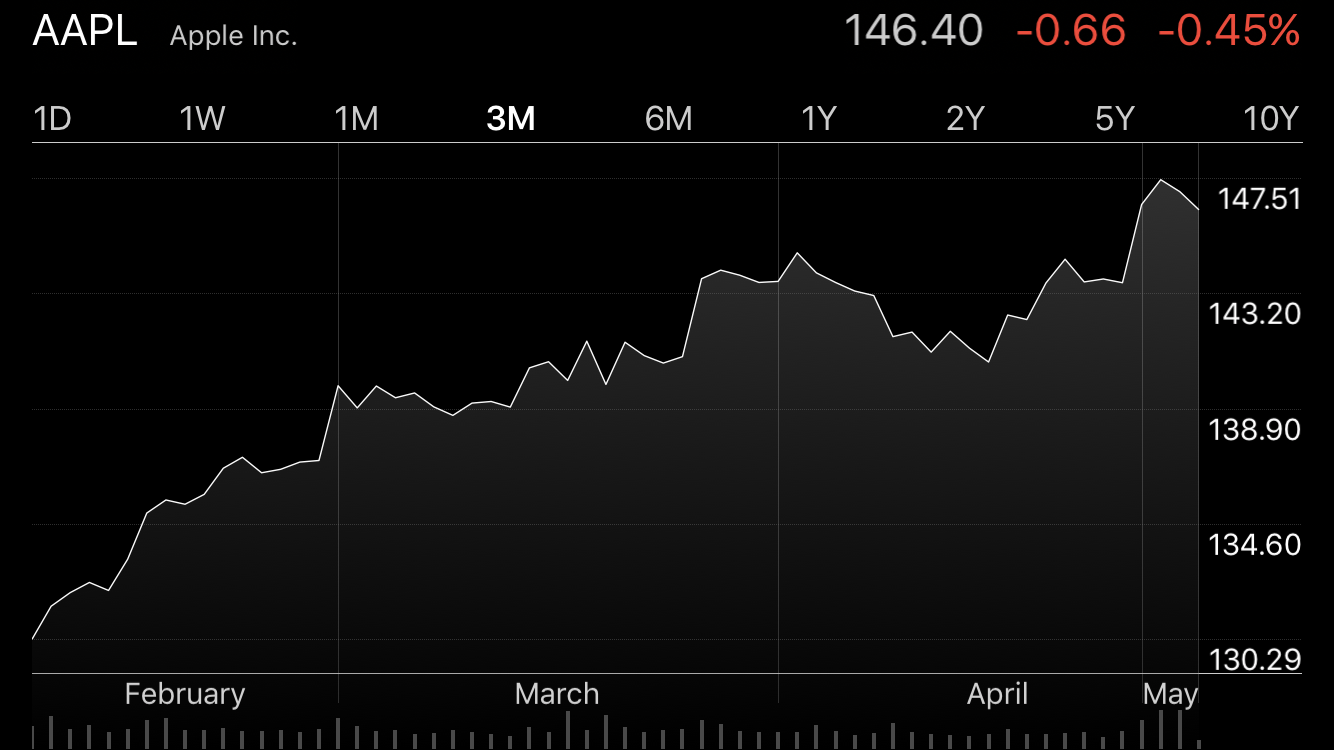 Apple stocks AAPL
